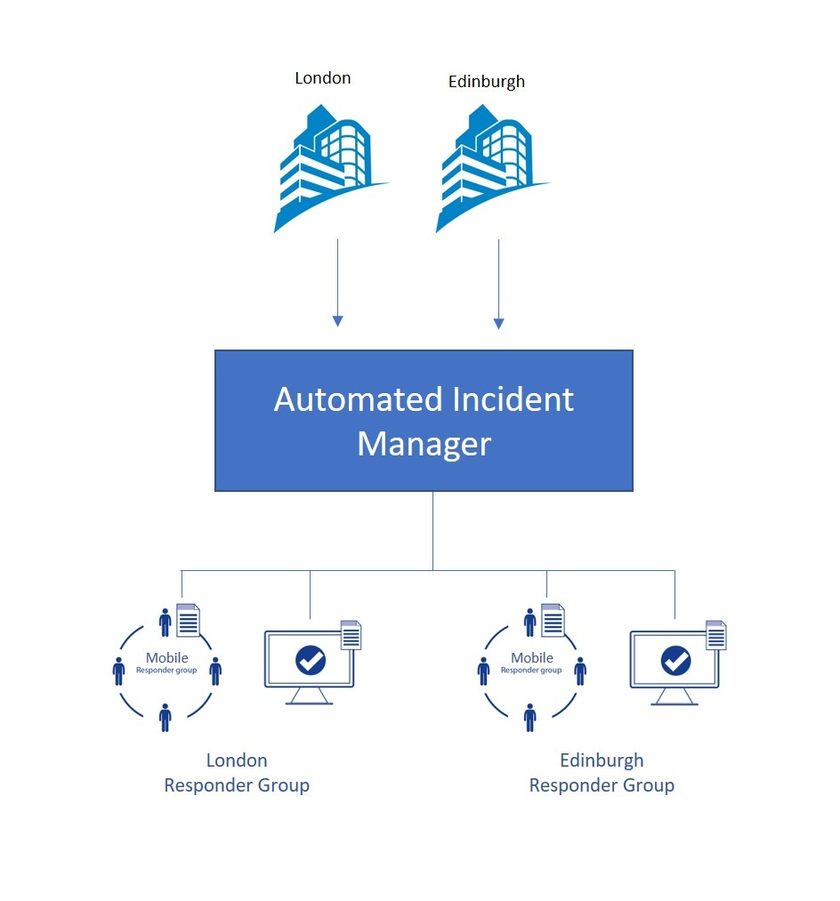 Critical Alarm Management (4)