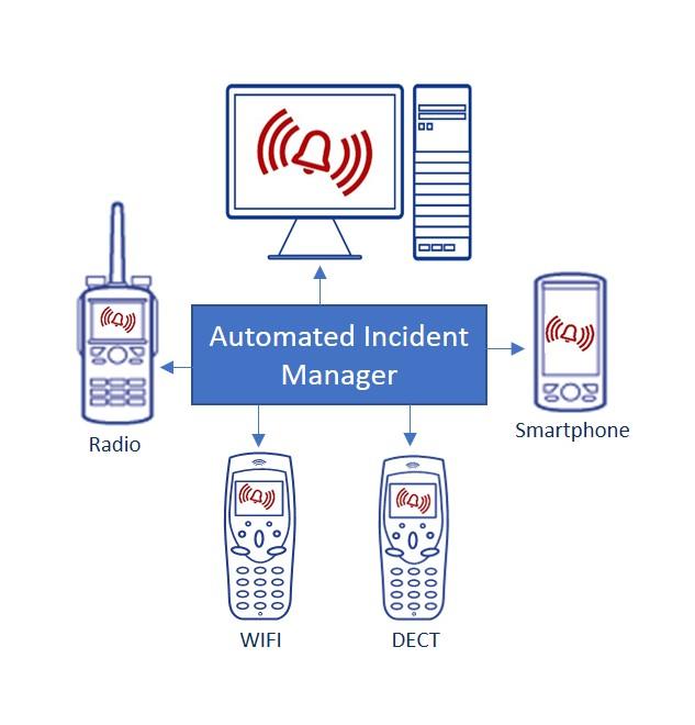 Critical Alarm Management 2