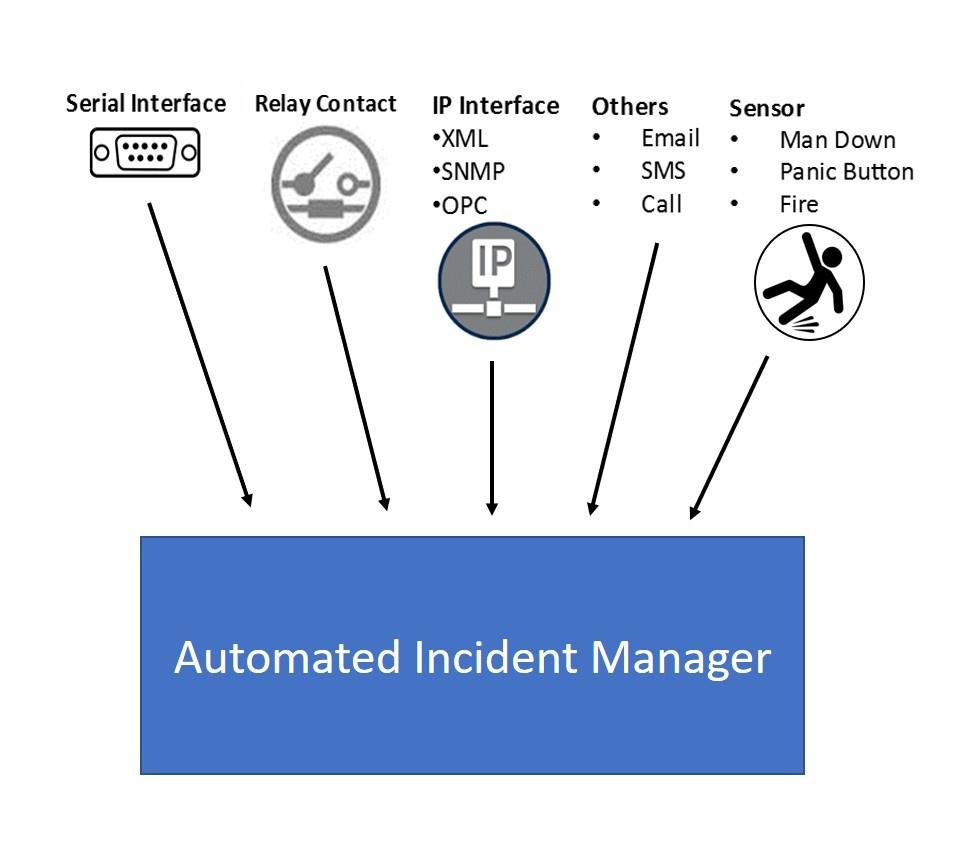Critical Alarm Management 3