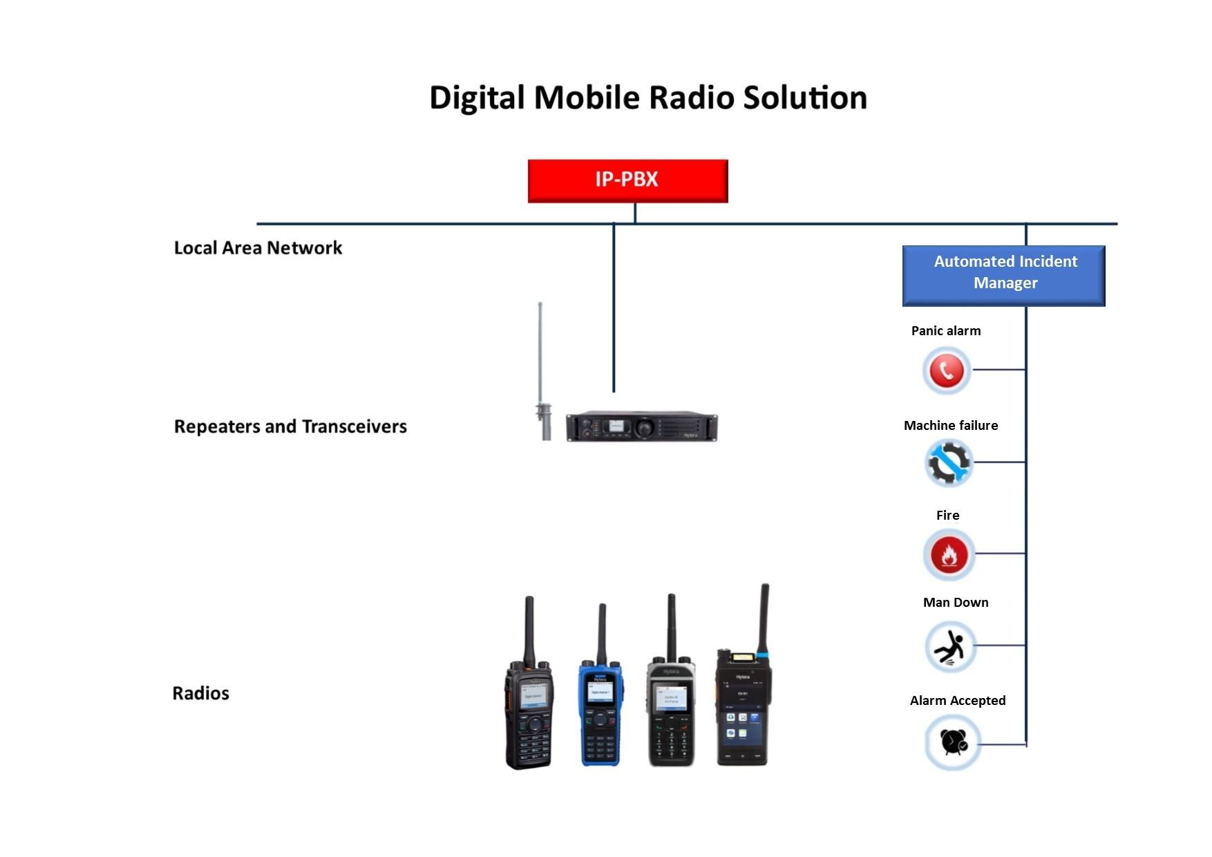 Digital radios set up-1