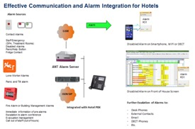 Hotel Integrated Solution image