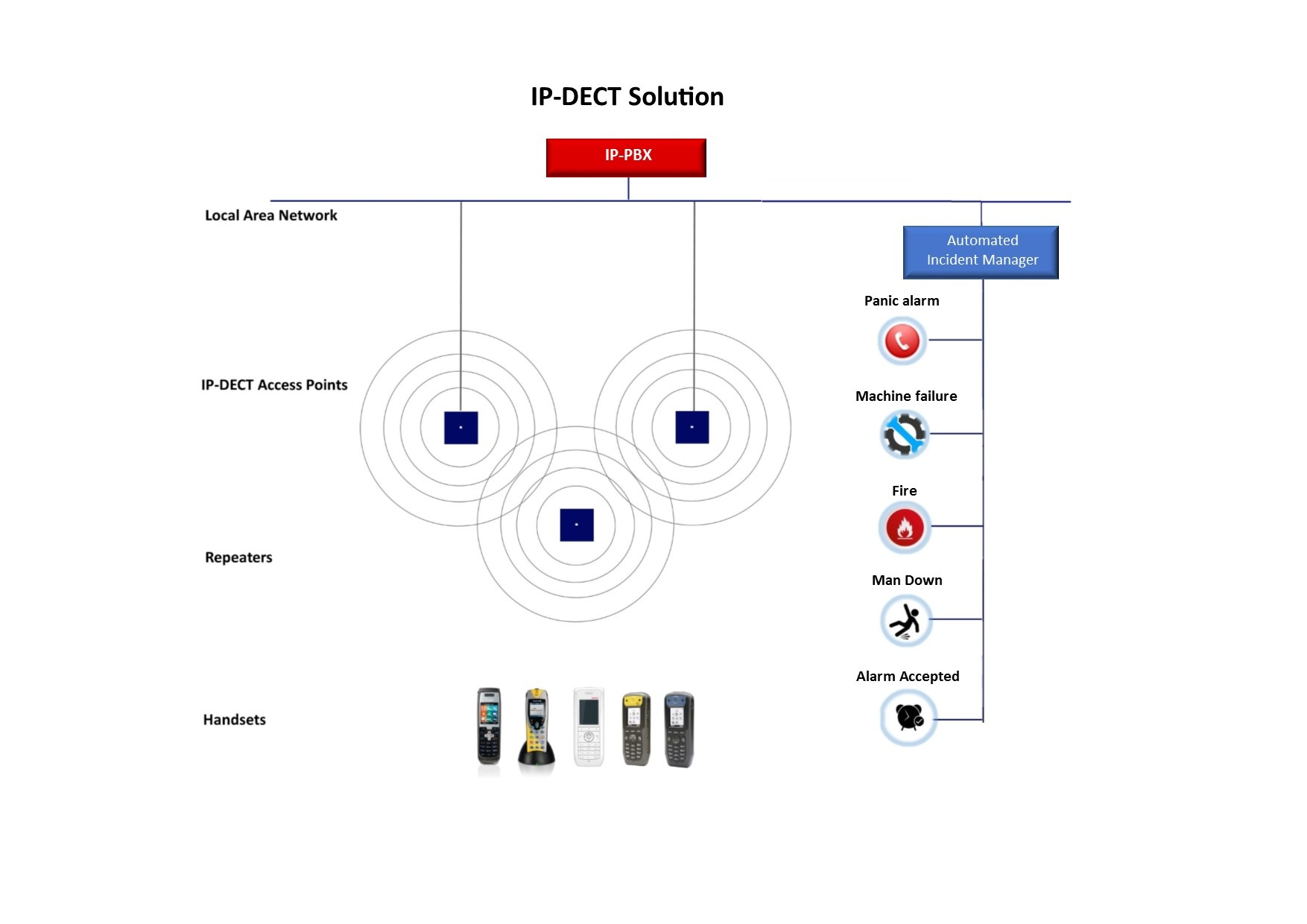 IP DECT Solution