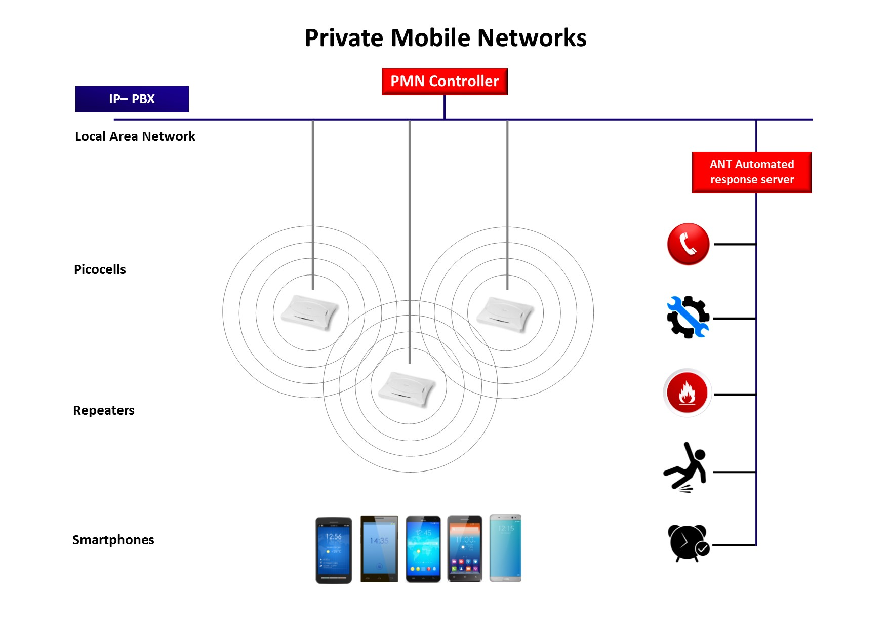 Private Mobile Network schematic